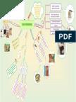 Tarea 2 Mapa Mental Dos Palabras Geena Lopez Pereda