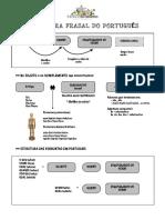 Estrutura frasal do português.pdf