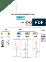 74348285-Peta-Konsep-Konsep-Dasar-Transistor-Rangkaian-Cb-Ce-Dan-Cc.docx