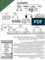 Hadeeth Tree
