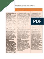 CUADRO COMPARATIVO DE CONTAMINACIÓN AMBIENTAL.docx