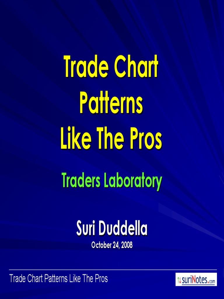 Suriduddella Tradepatterns Market Trend Business
