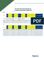 PCI Listino