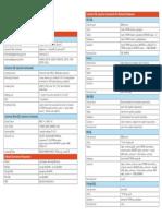R7 SQL_Injection_Cheat_Sheet.v1.pdf