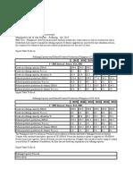 Oil Industry Data