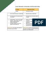 Univariate vs bivariate data.pdf
