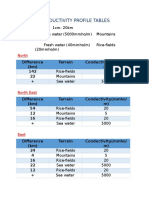 Conductivity Profile
