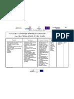 planificacao modular access