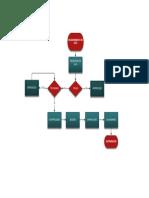 Diagrama Procesos