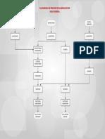 Flujograma de Proceso de Elaboración de Agua Mineral