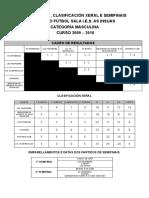 Clasificacion Torneo Futbol Sala