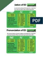 Past Simple Pronunciation