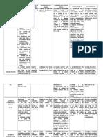 Matriz Comparativa de los diferentes tipos de sociedades empresariales