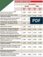 I prezzi degli immobili a Prato - Settembre-ottobre 2016