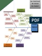 Diagram (Program Penjualan)