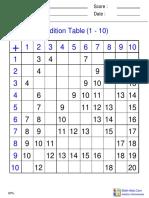 Addition Table 0through10!4!70percent