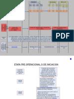 Estadios de Desarrollo y Fases Del Programa