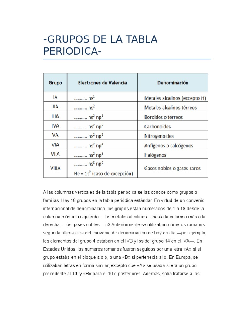 Valencia grupos tabla periodica images periodic table and sample valencia grupos tabla periodica urtaz Choice Image