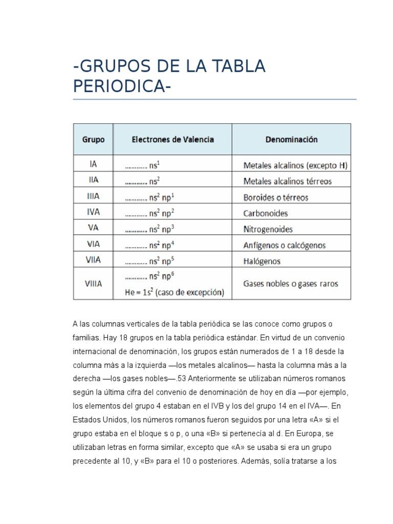 Grupos de la tabla periodicacx urtaz Choice Image