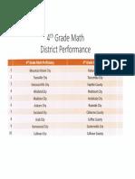 Top Performing Schools - Math ACT Aspire 2016