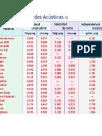 TABLAS DE PROPIEDADES ACUSTICAS.pptx