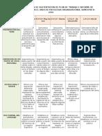Rubrica de Evaluacion de Sustentacion de Proyecto de Campo Aplicado en Psicologia Organizacional Semestre A