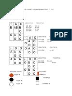 Cuadro de Punnett de Las Generaciones f1 y f2