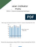 Capaian Indikator Mutu RSUD dr. H. Soemarno Sosroatmodjo Kuala Kapuas
