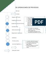 Diagrama de Operaciones de Procesosoriginal