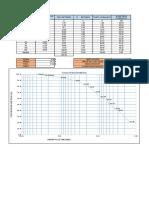 Ensayo de GranulometriaLimite Liquido y PlasticoProctor Modificado (2)