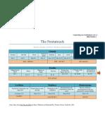 Pentateuch Timeline