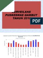 Surveilans  2016.ppt