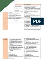 Modelo Educativo 2016 - Cuadro Comparativo