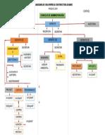 Organigrama de una empresa constructora for Organigrama de una empresa constructora