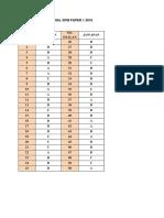 Marking Scheme Physics Trial Spm Sbp Paper 1 2016