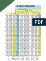 Sss Phil Health Pag i Big Tax Table