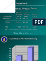 2011 DOL Budget Charts