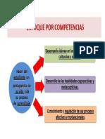 Competencias y su Enfoque RA.odp