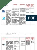 Tabla Comparativa de Las Redes Sociales