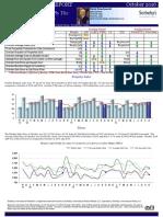 Carmel Real Estate Sales Market Report for October 2016