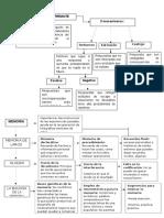 Mapa Dialogo Socrático