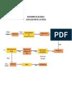 Diagrama de Bolques Fresa