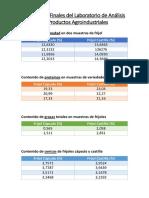 Resultados Finales Del Laboratorio de Análisis de Productos Agroindustriales