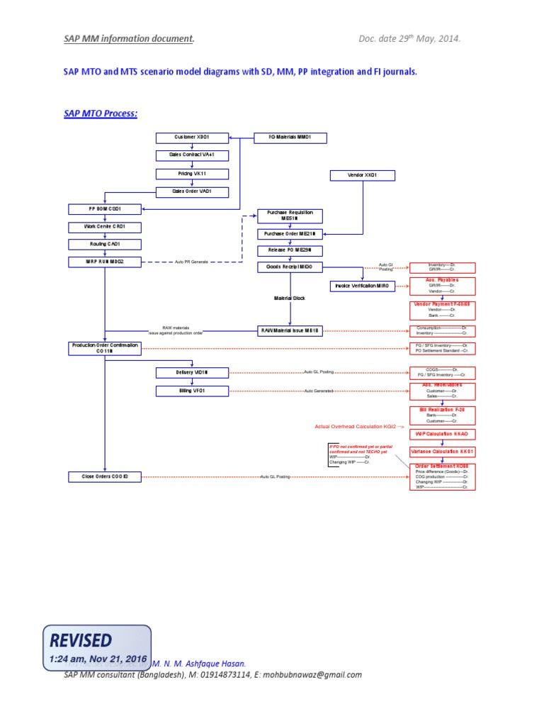 Sap Mto And Mts Scenario Model Diagram