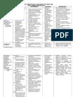 Cartel de Competencias y Capacidades 3er Grado 2009