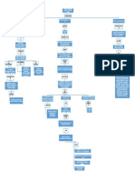 Mapa Conceptual MPJ y Ed Virtual