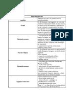 10. Punctia sinusala