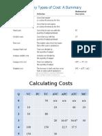 Calculating Costs Profits