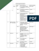 Daftar Judul Praktikum Ipa Di Sd