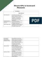 115 Healthcare KPIs